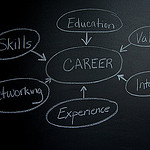 """Career-Mind-map-Chalk"" by Flazingo Photos"