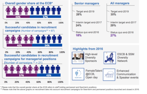 ECB Gender Parity