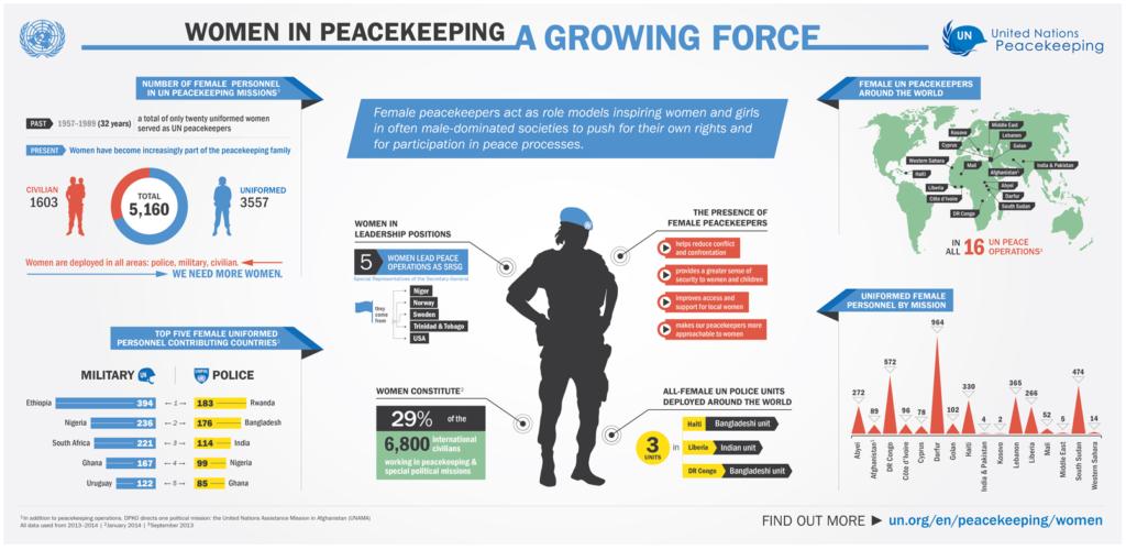 UN Peacekeeping Jobs - Peacekeeping jobs - GCF Jobs